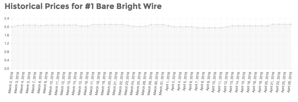 30 Days of Scrap Prices for Bare Bright Copper